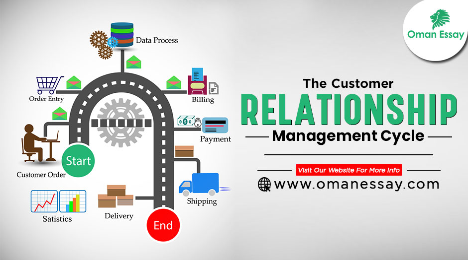 The Customer Relationship Management Cycle